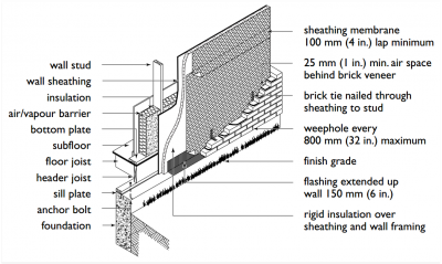 Brick veneer softplan 2014 softplan users forum for How to install stone veneer over exterior brick